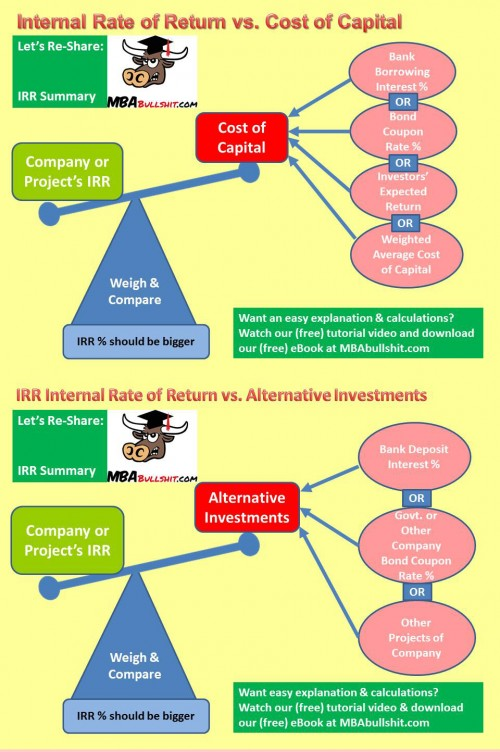 internal rate or return